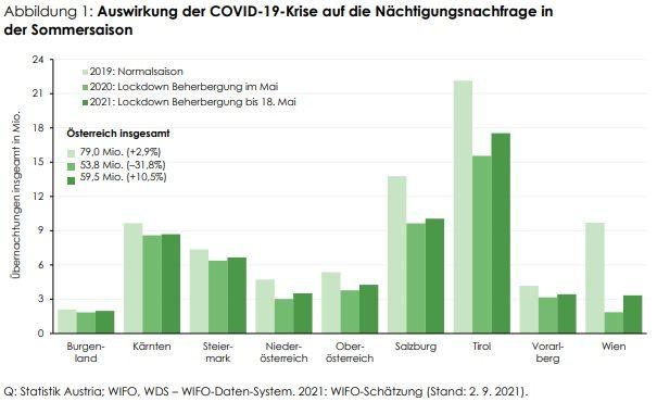 WIFO: Tourismusanalyse Mai bis Juli 2021: 24,3% mehr Einnahmen als im Vorjahr