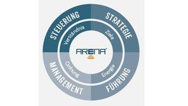 ARENA: Den Grundstein für eine nachhaltige Zukunft legen!
